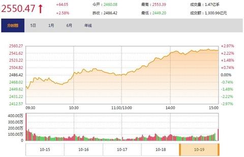 """""""救市""""组合拳提振 大盘放量反攻收涨2.58%"""