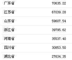 31省份前三季度GDP出炉 广东迈入7万亿大关