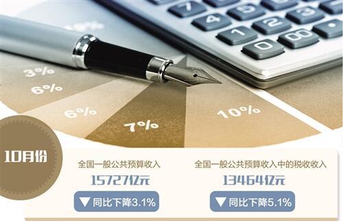 10月财政收入同比下降