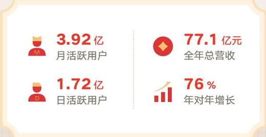 微博月活跃用户3.92亿