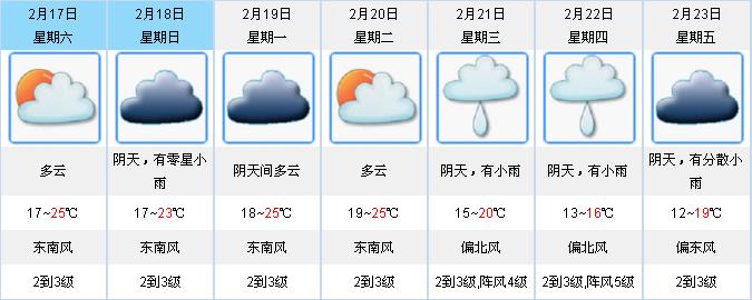 春节期间广东气温节节高 最高或达27℃年初三有小雨