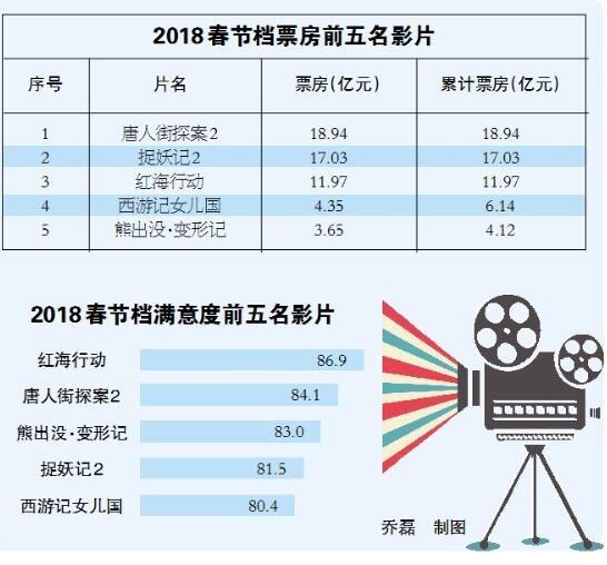 中国电影创下最强春节档 总票房57.23亿