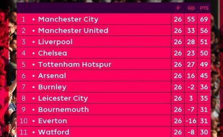 英超惨烈积分榜:3-5名仅差2分 蓝军欧冠席位悬了