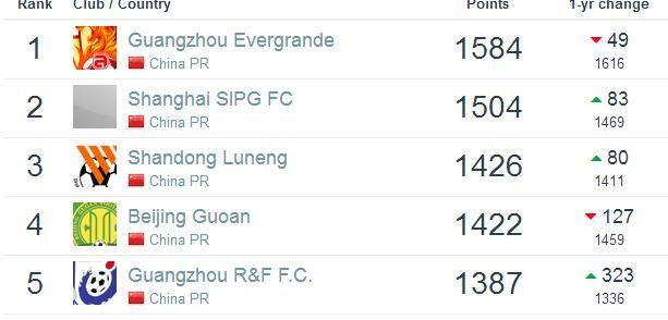 世界俱乐部排名:恒大跌至亚洲第8 5年来排名新低
