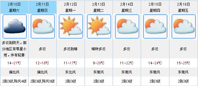 明起中等冷空气袭粤  江门有雾和雨