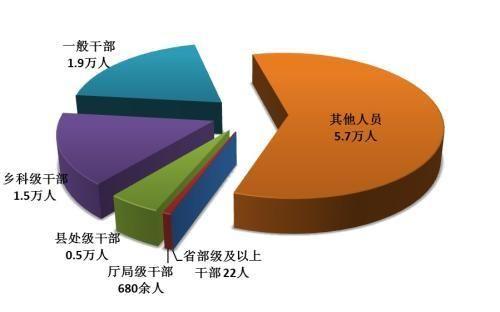 一季度全国纪检监察机关处分9.6万人 省部级及以上干部22人
