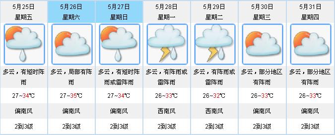 广东省连续5天出现大范围高温天气