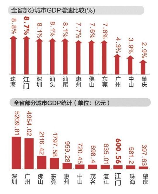 江门gdp_江门GDP或能收复 失地
