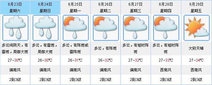 今起3日广东大部多雷雨  台山恩平发布雷雨大风黄色预警