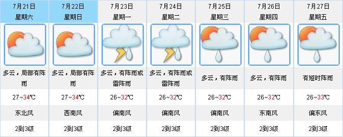 """台风""""安比""""本周末将登陆  粤中北部市县有大范围35℃ ~38℃高温"""