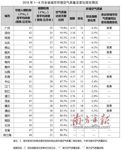 最新广东空气质量发布 前8月江门空气质量改善