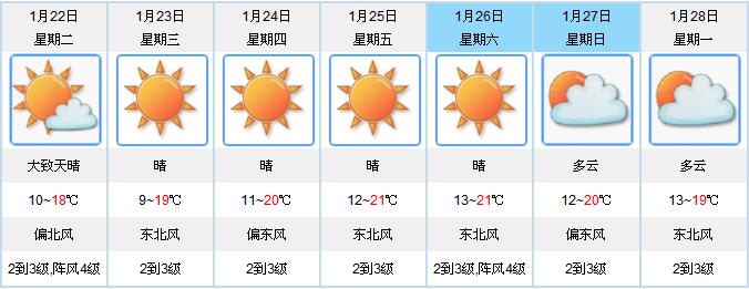 广东全省 气温将下降4℃—6℃