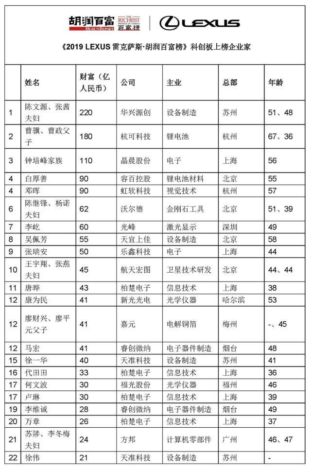 22位科创板企业家上榜胡润百富,总财富达到1360亿元
