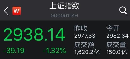 沪指跌1.32%日线四连阴 金融股全线飘绿