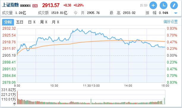 A股10月开局分化:沪指上涨0.29%,创业板指收跌