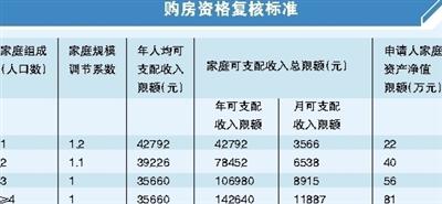 廣州:不再新建或銷售經濟適用住房