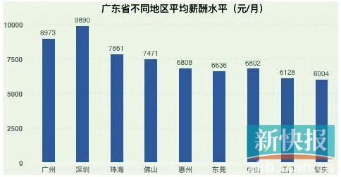 广东薪酬趋势出炉 深圳平均月薪连续7年领跑全省