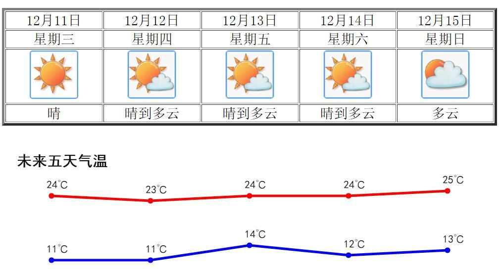 今明气温小升,江门本周最高25℃