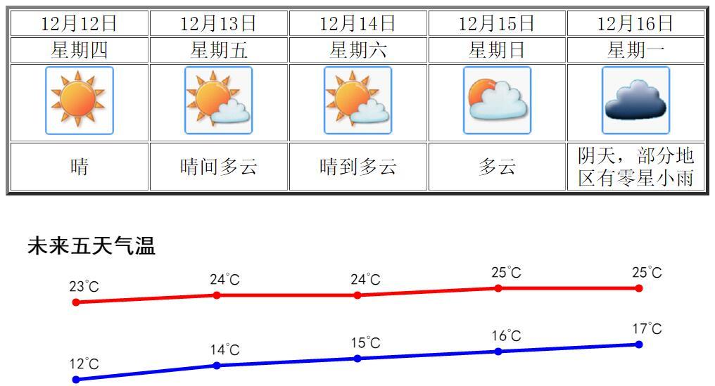 未來五天廣東大部維持晴朗干燥天氣 江門氣溫小幅回升