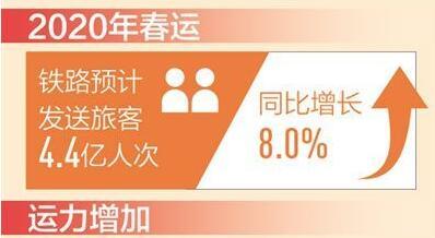 春運火車票今起開售 12306系統日售票能力提至兩千萬張