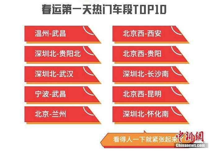 2020春運火車票開售 深圳和北京最先開啟返鄉高峰