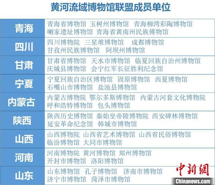 沿黄九省区45家博物馆成立黄河流域博物馆联盟