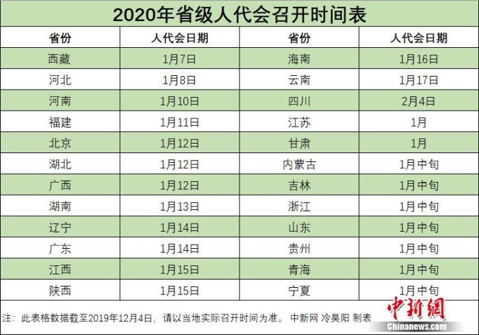 2020年省級兩會時間陸續公布 1月中上旬扎堆召開