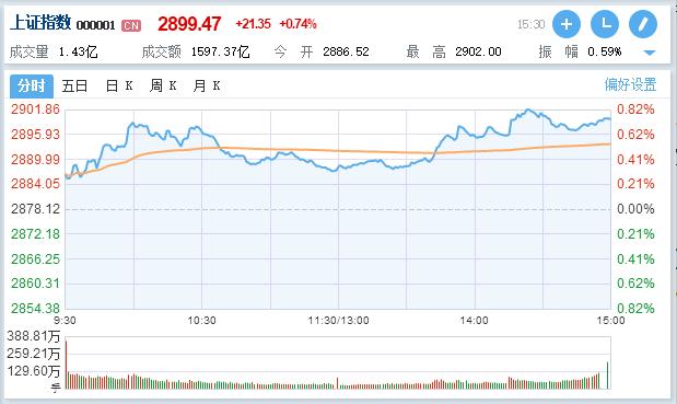 A股放量反彈:消費電子板塊領漲,創業板指大漲2.15%
