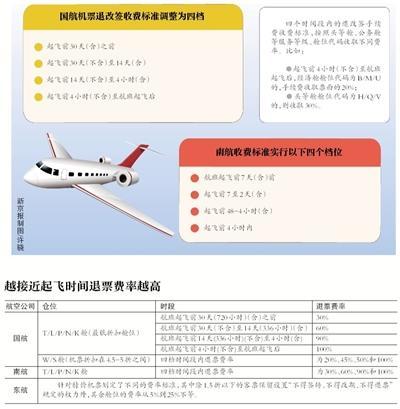 多家航空公司特价票将可退改签 你需注意这些