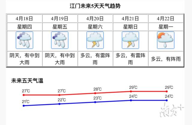 今起江门再迎连续阴雨模式 还伴有雷暴和短时大风
