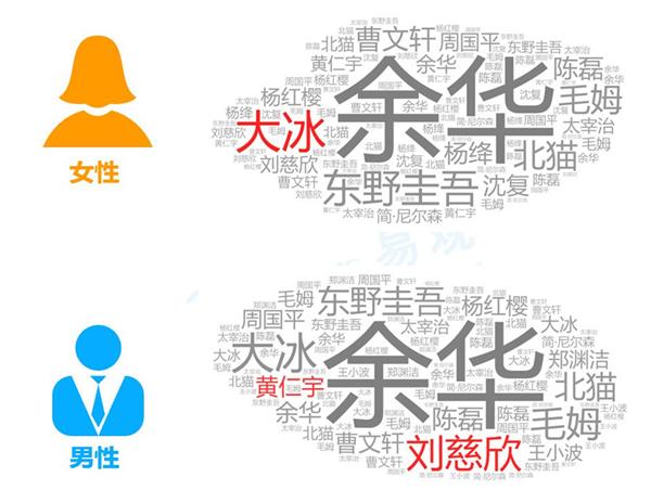 2018年阅读大数据:广东、北京、江苏居纸书消费册数前三甲