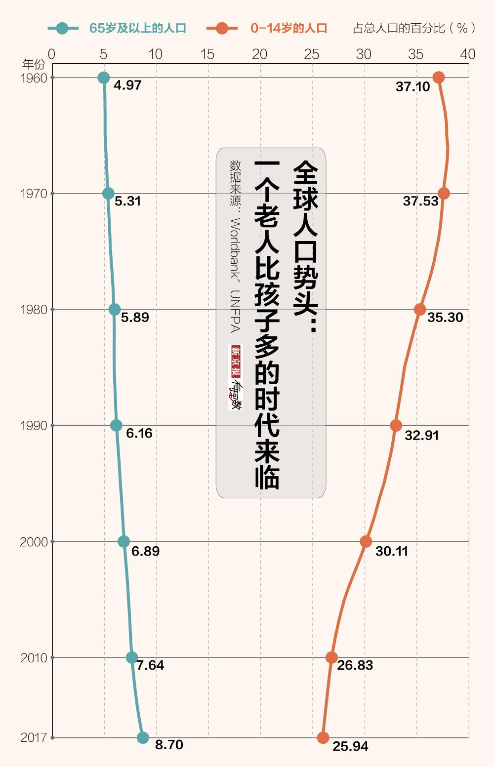 全球老龄化图鉴:日本最严重 中国2030年养老金或告罄