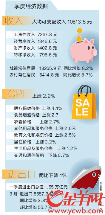 一季度广东居民可支配收入破万元 CPI同比上涨2.2%