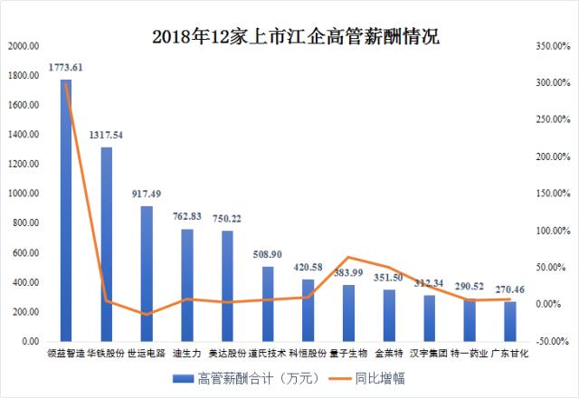 江门上市公司17位高管年薪超百万