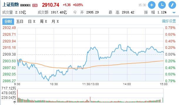 A股市场弱势震荡:沪指勉强收红