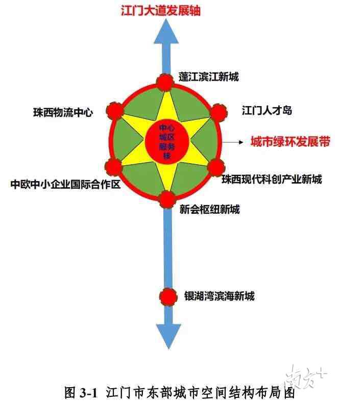 江门公示最新城市发展规划!2022年建成珠西枢纽