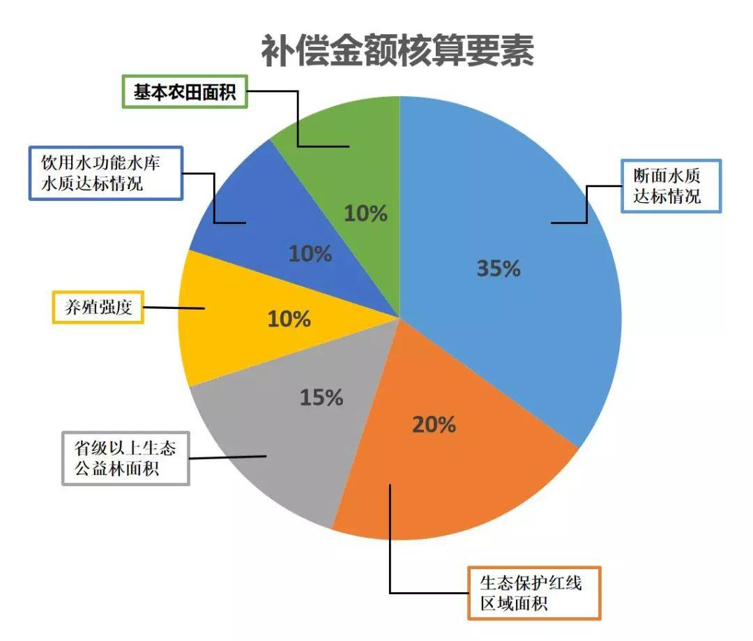 江门在全省率先出台流域生态保护补偿办法 今年落实3000万元资金
