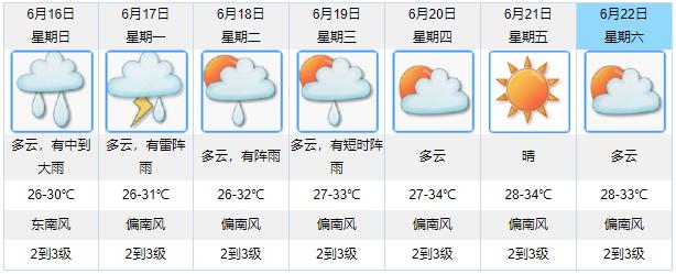 广东又见白云蓝天 暴雨防汛应急响应解除