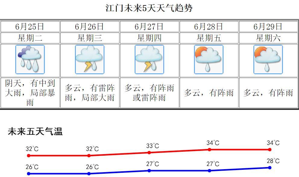 广东防汛Ⅳ级应急响应 江门有暴雨