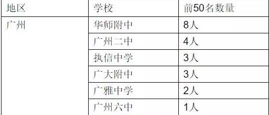 """广东高考前50的""""学霸"""",看看他们的学习秘籍"""
