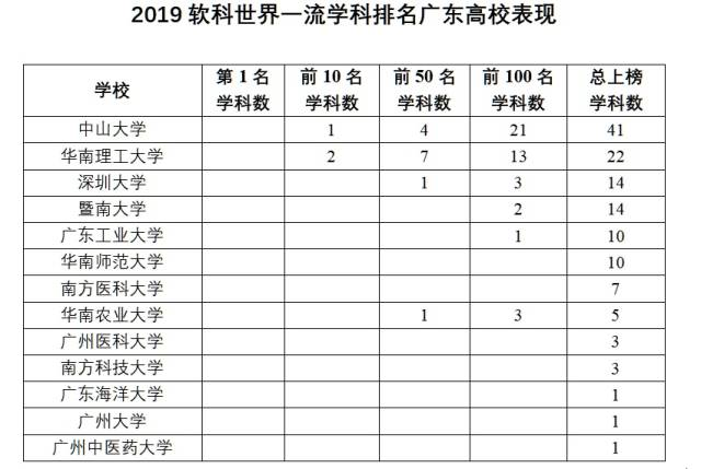 """廣東高校132個學科""""世界一流"""" 中山大學41個學科上榜,位列全國第五"""