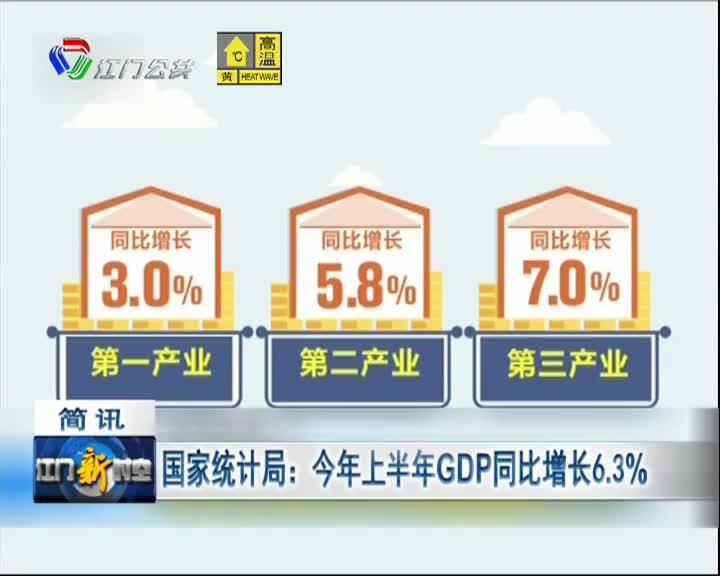 国家统计局:今年上半年GDP同比增长6.3%