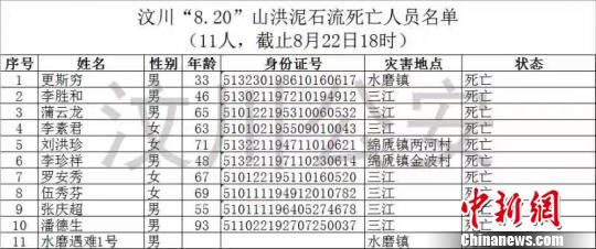 汶川山洪泥石流 致11死26失联