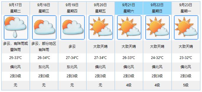 上班首日 粤北、珠三角等地注意雷阵雨