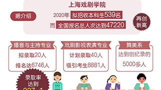 """2020年""""艺考""""揭幕 有的院校专业录取率达到337:1"""