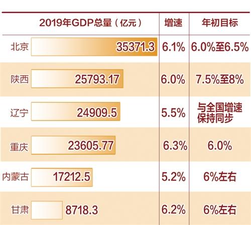 6省区市发布经济运行成绩单:高质量势头强劲