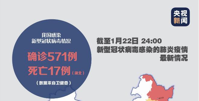 国家卫健委:新型冠状病毒感染的肺炎病例已确诊571例 死亡17例