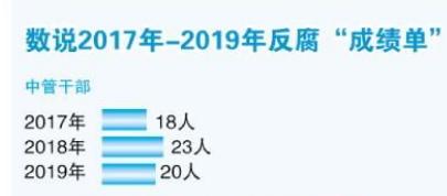 """2019反腐""""成績單"""""""