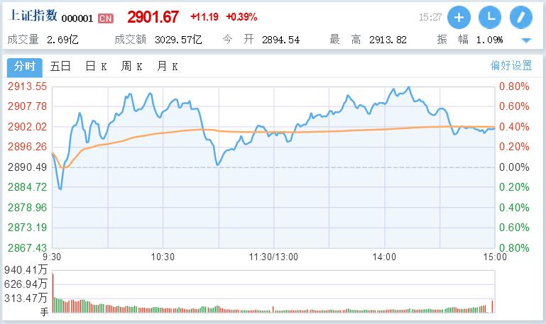 权重板块走强:沪指六连涨收复2900点,创指跌0.67%