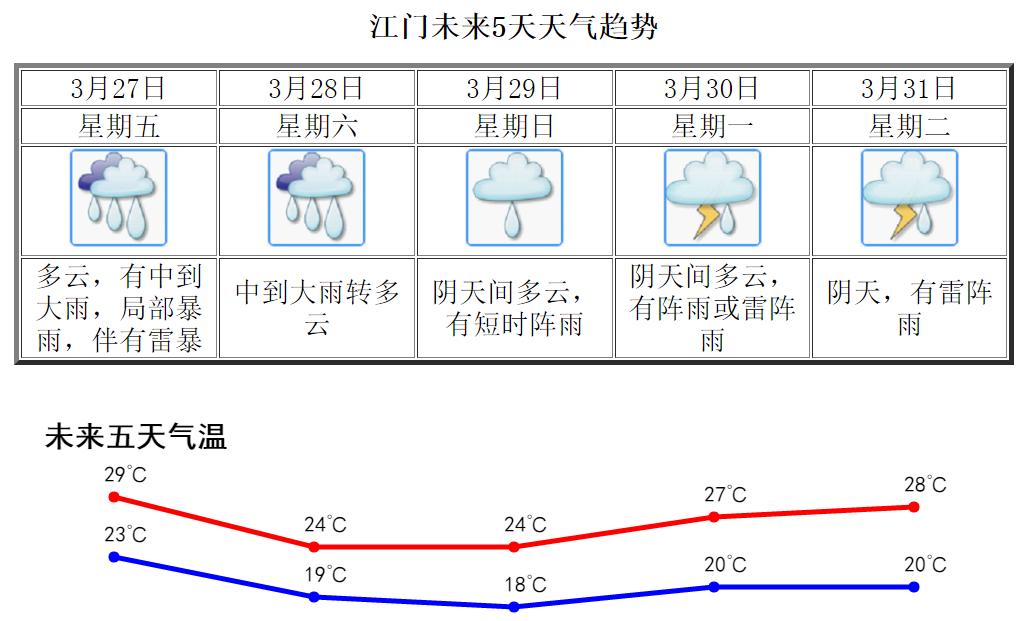 广东发出灾害天气风险警示